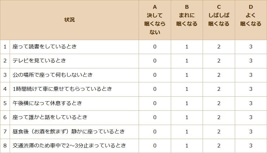 日本睡眠学会による眠気のチェックリスト